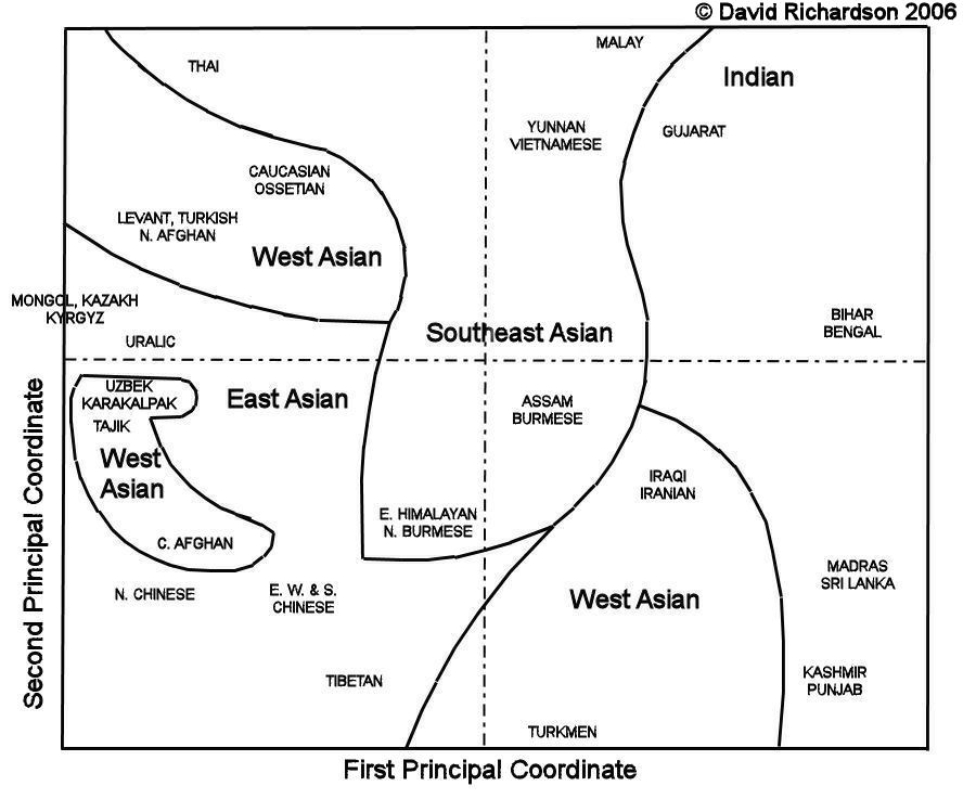 Physical Anthropology of Asia