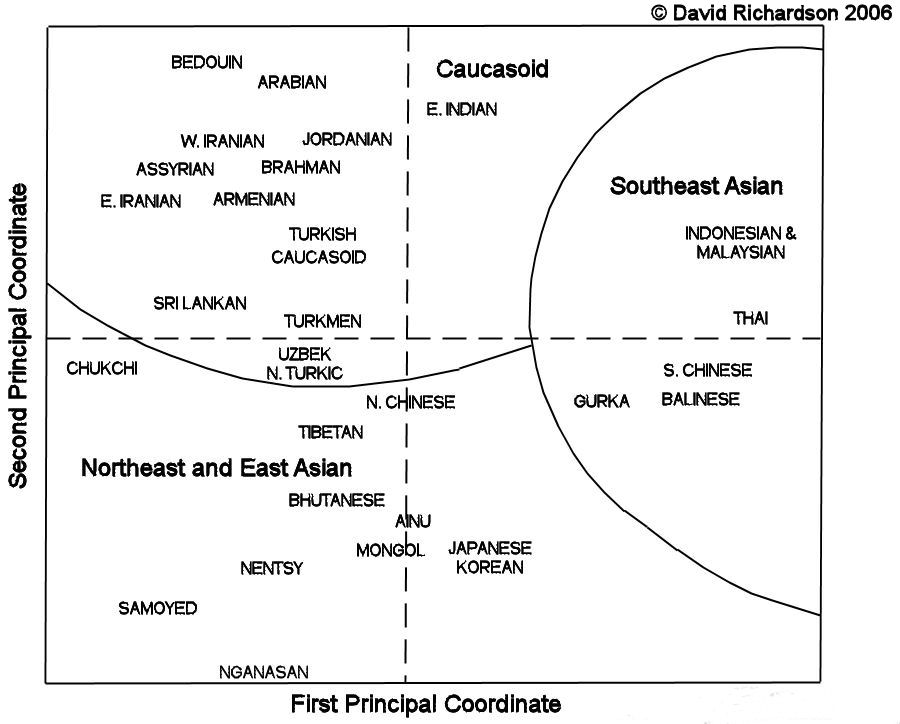 Principal component analysis of Asian populations