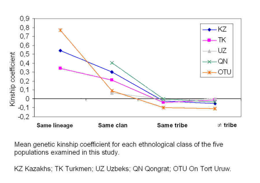 Mean genetic kinship coefficient for 5 ethnic populations