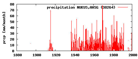 Variation in annual precipitation at No'kis